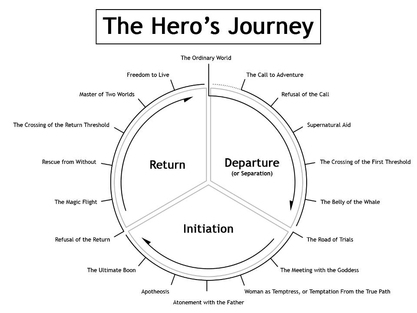 The Hero's Journey 3 Steps